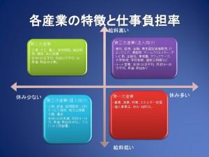 各産業の特徴と仕事負担率