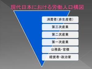 現代日本における労働人口構図