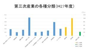 第三次産業の各種分類(H27
